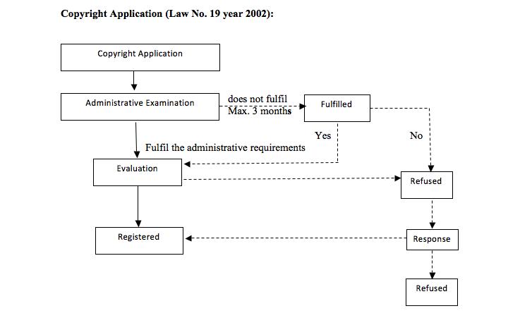 IP Flowchart for Copyright